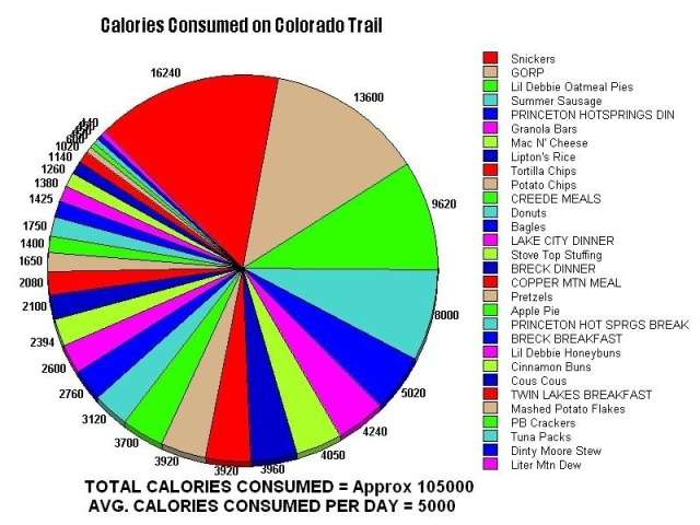 ct_calories_pie_chart