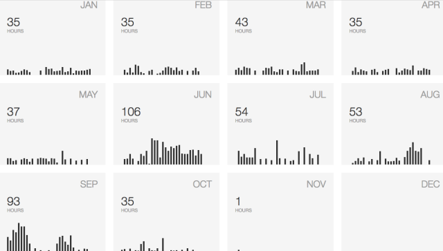 Strava hourl/day/month 2016